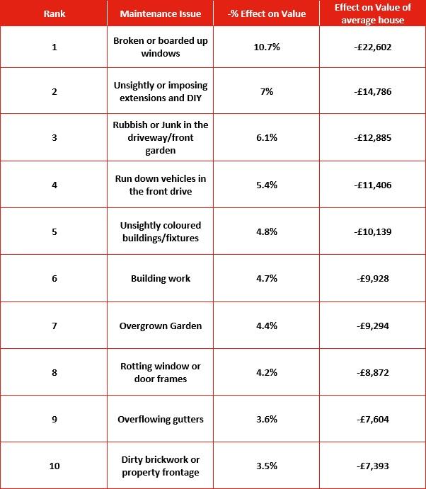 Average House Devalue