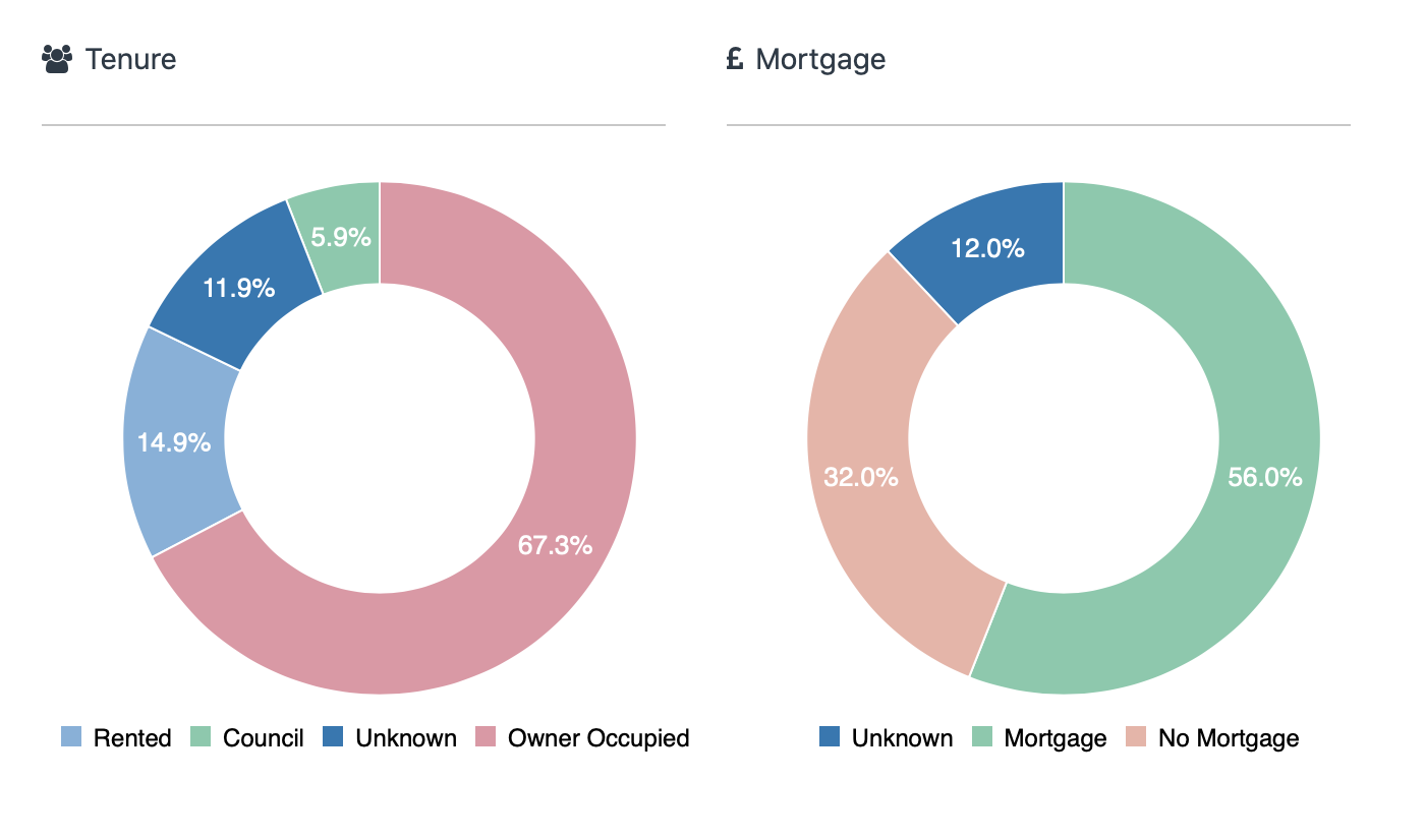 Demographics of Gillingham