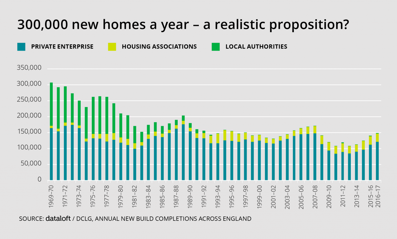 >300,000 new homes a year -...
