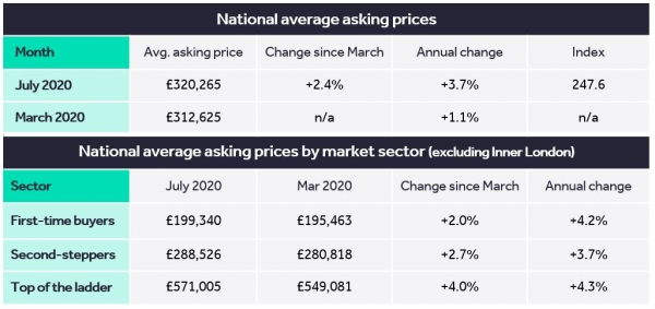 Britain gets moving – unexpected mini-boom pushes prices to record high