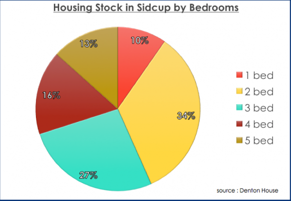Sidcup & The Expense Of Moving To Get More Bedrooms