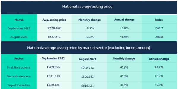 House Prices reach record high in August 2021