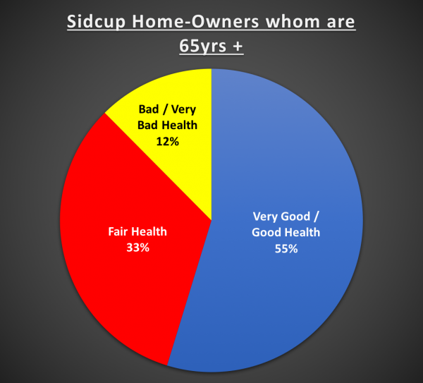 Should the 7,731 home owning OAP's of Sidcup be forced to downsize?