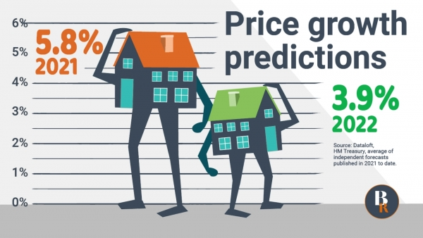 Price growth predictions for 2022
