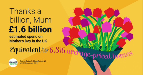 Approximate spend on Mother's Day in the UK!