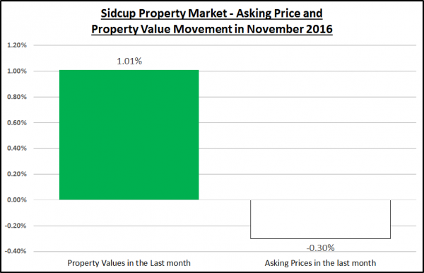 Sidcup Property Market – Q4 Update