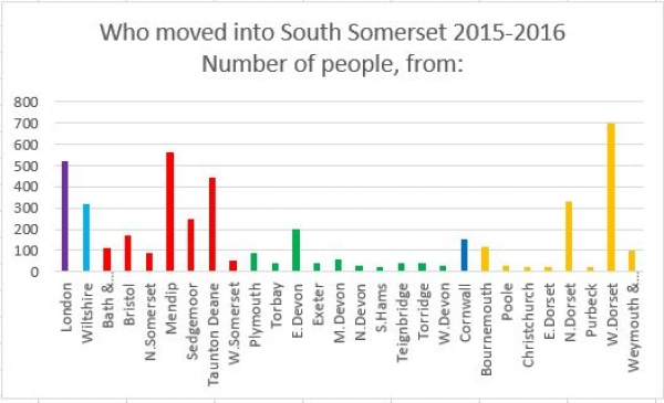 Are London Buyers Skewing House Prices in South Somerset?