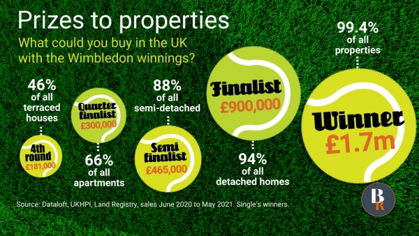 Prizes to properties