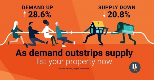 As demand outstrips supply list your property now!
