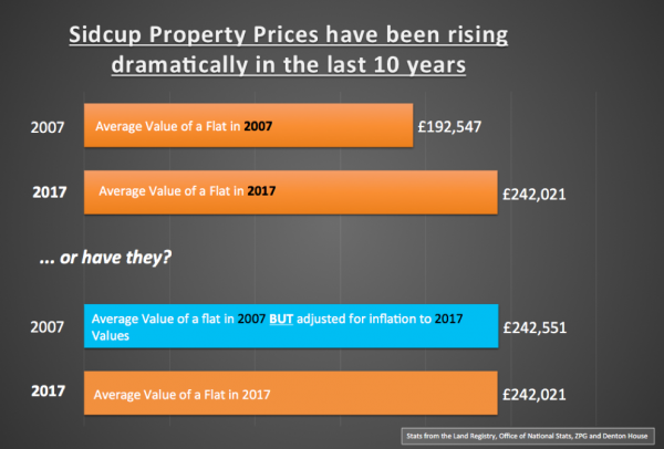 Despite Property Values rising - Sidcup Apartments are just as affordable as 10