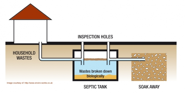 Septic tank or a Cesspit