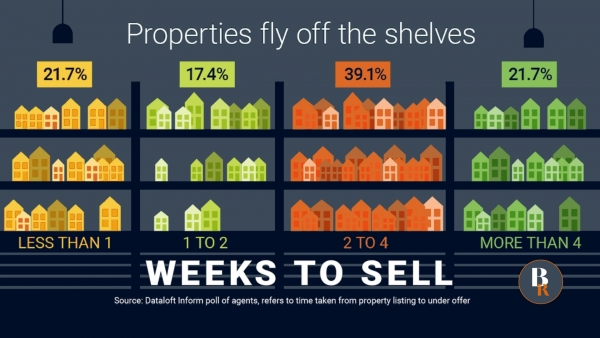 Properties fly off the shelves