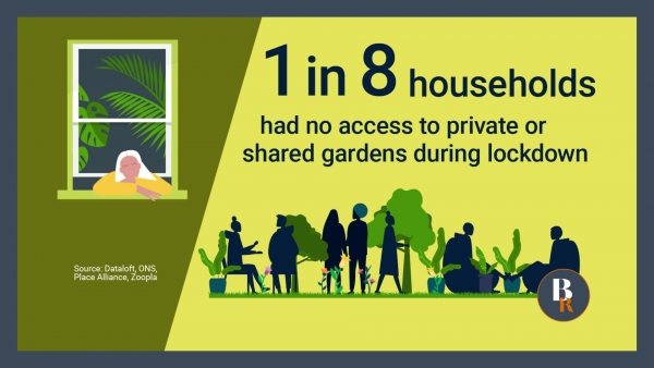 1in8 households have had no access to private or shared gardens during lockdown