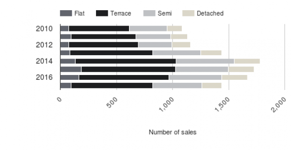Annual sales levels split by property type
