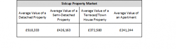 £7.69bn – The total value of all Sidcup Property Market