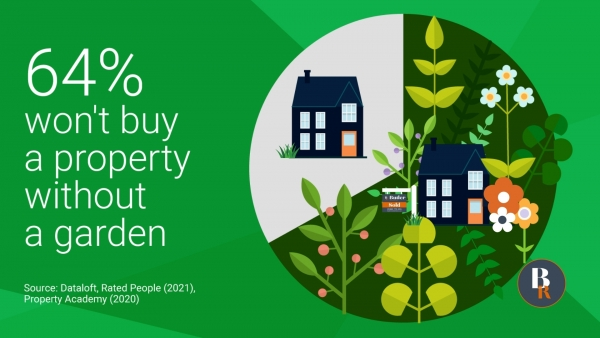 64% won't buy a property without a garden
