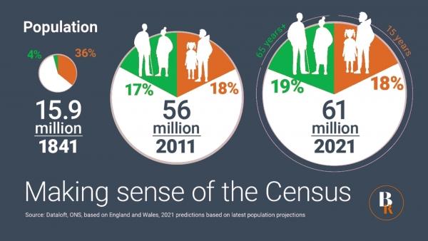 Making sense of the Census 2021