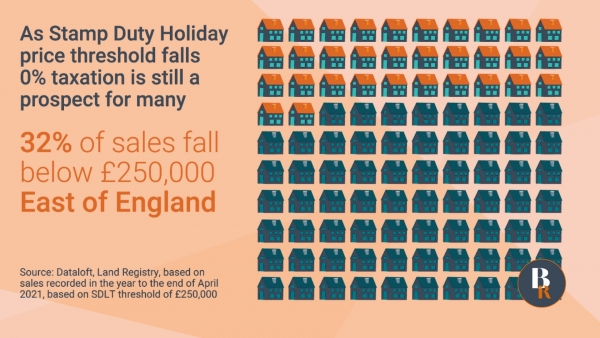 32% of sales fall below £250,000 in the East of England