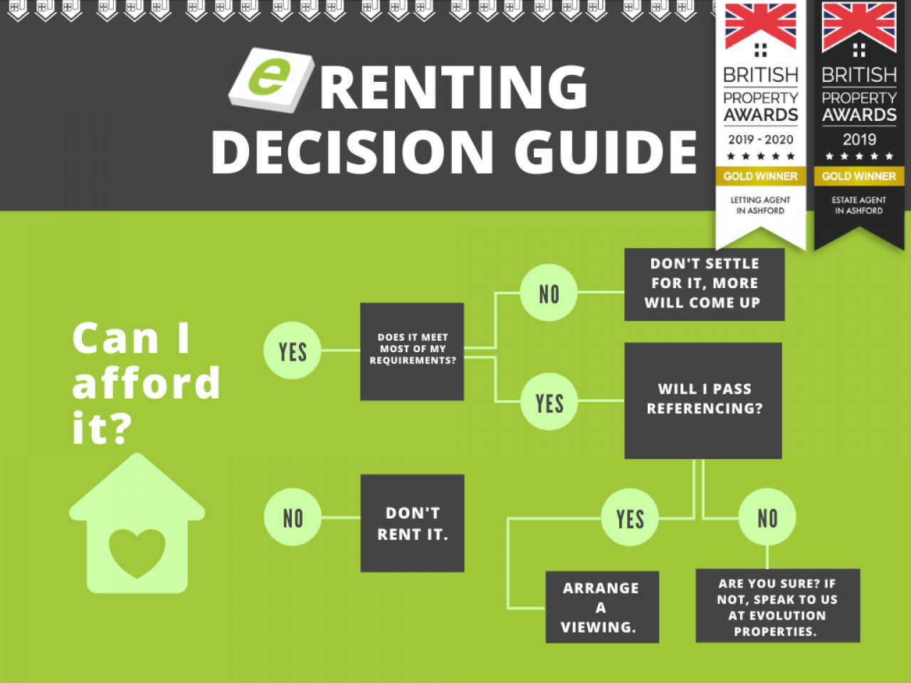 >Renting decision guide
