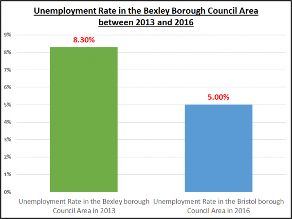 Sidcup Unemployment Drops to 5% and its effect on the Sidcup Property Market