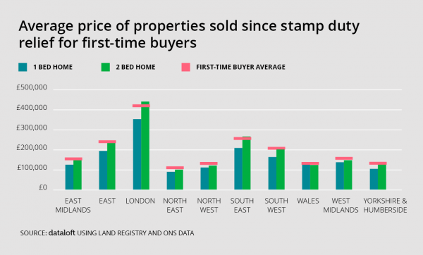 First-Time buyers skipping bottom step of the ladder?