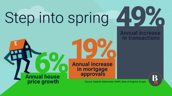 Step into Spring with a 49% annual increase in property transactions