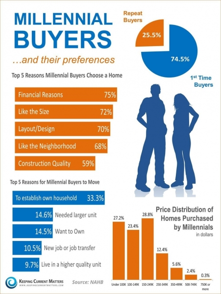 A Millenials Guide For First Time Property Buyers