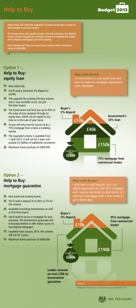 2013 Budget to help the housing market in two ways
