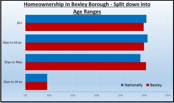90.3% of Sidcup Homeowners Are Over 35 - The Affect of The Brexit Vote on The Si