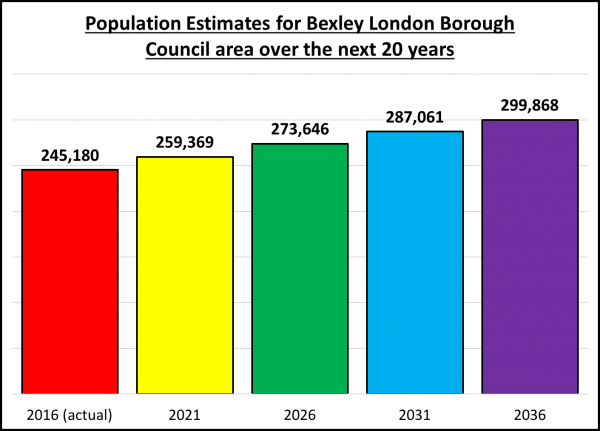 Sidcup Buy-To-Let Predictions up to 2037