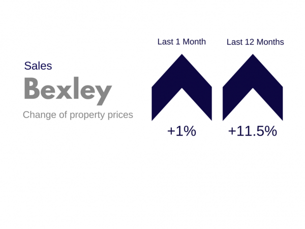 Sidcup & Bexley Property Market Update - May/June