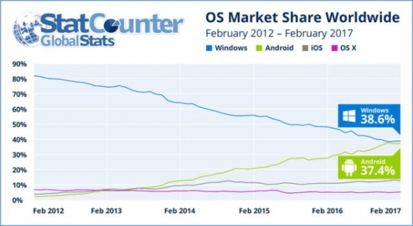 android overtake windows