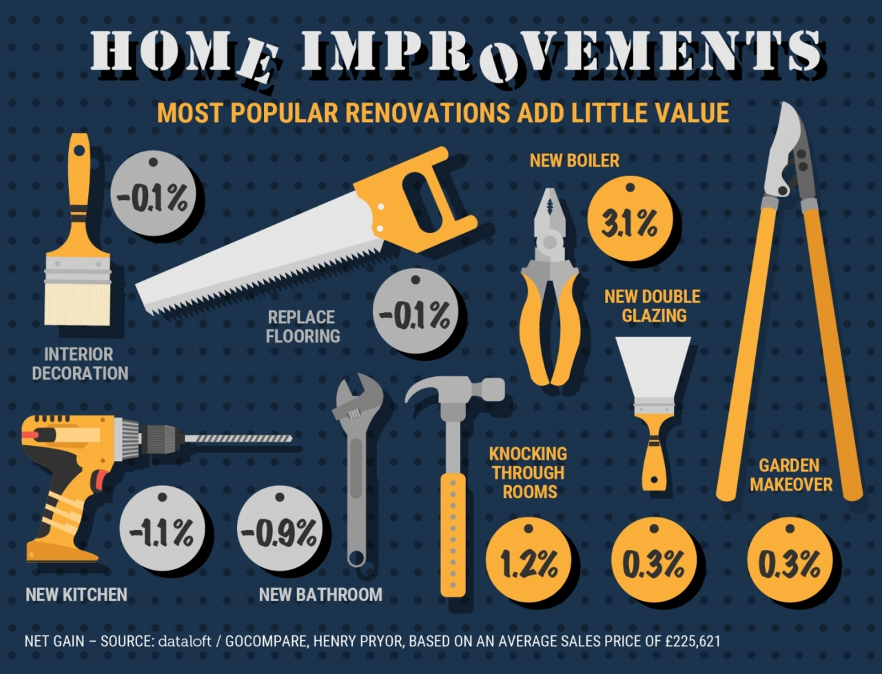>Home improvements cost more than the value they ad