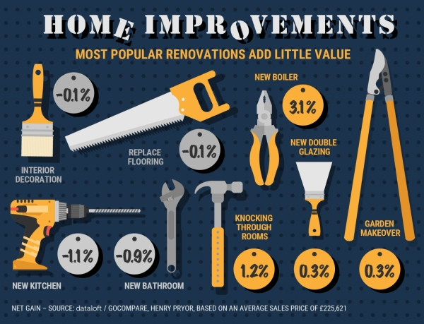 Home improvements cost more than the value they add