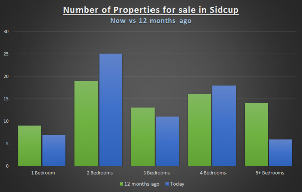 37% RISE IN 2-BEDROOM PROPERTIES FOR SALE IN SIDCUP – PROBLEM OR OPPORTUNITY?