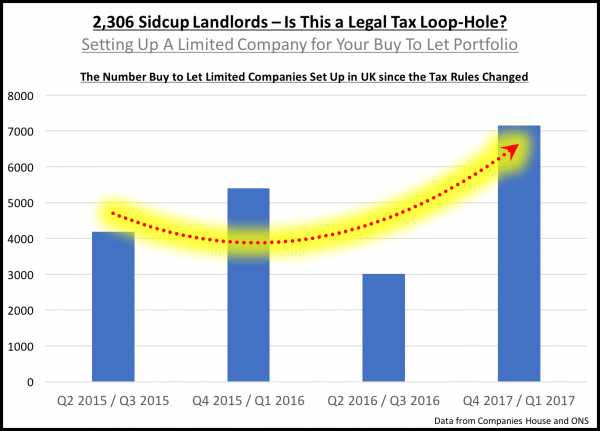 2,306 Sidcup Landlords – Is This a Legal Tax Loop-Hole?