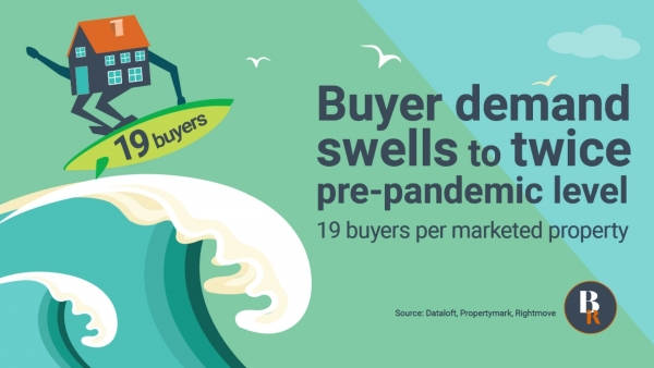 Buyer demand swells with an estimated 19 per property