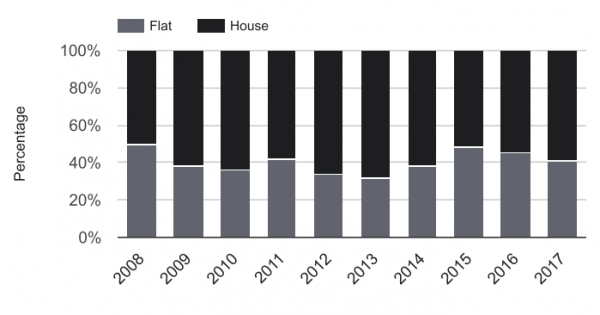 The annual sales split (houses vs flats)