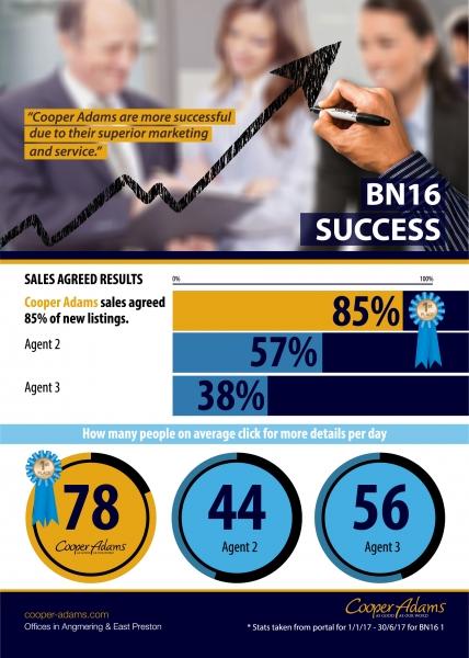 BN16 Success