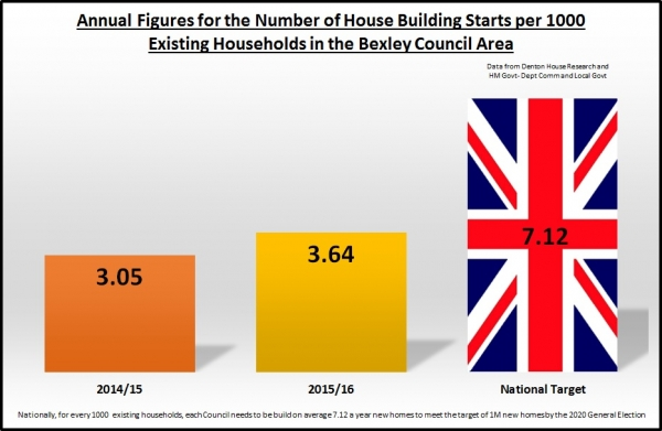 New House Building in Sidcup increased by 19.3% in the last year