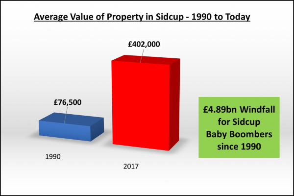 The Unfairness of the Sidcup Baby Boomer's  £4,887,060,000 Windfall? (Part 1)