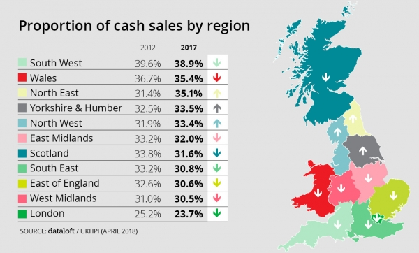 Are Cash Buyers on the decline?