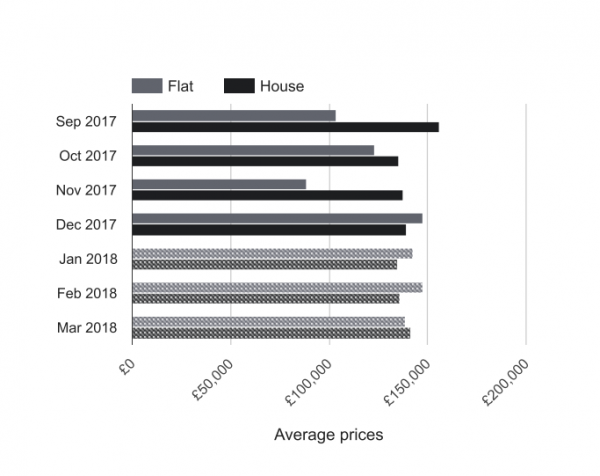 Prices in the last few months (flat vs house)