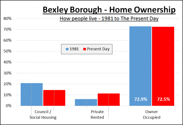1,442% - Rise in Sidcup Property Prices since 1981