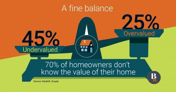 70% of homeowners don't know the value of their home