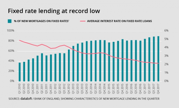 Fixed rate lending at a record low