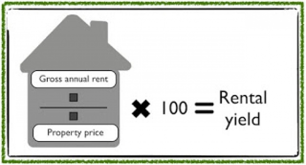 Rental yields, what are they and how do we calculate them in the Docklands and C