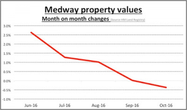 Are Medway property price rises set to be more restrained in 2017 due to Brexit?