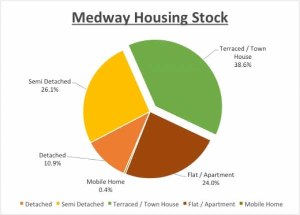 Medway has a love affair with terraced houses.
