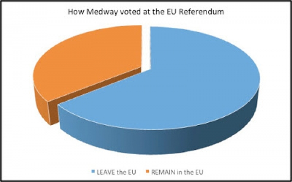 Brexit and what it may mean for Medway Landlords and Homeowners.